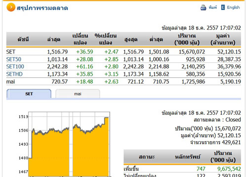 ปิดตลาดหุ้นวันนี้ ปรับตัวเพิ่มขึ้น36.59จุด