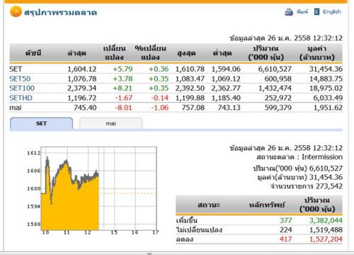 ปิดตลาดหุ้นภาคเช้า ปรับตัวเพิ่มขึ้น 5.79 จุด