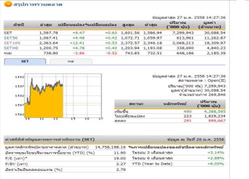 เปิดตลาดหุ้นภาคบ่าย ปรับเพิ่มขึ้น 9.47 จุด
