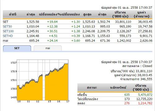 ปิดตลาดหุ้นวันนี้ปรับตัวเพิ่มขึ้น 19.64 จุด