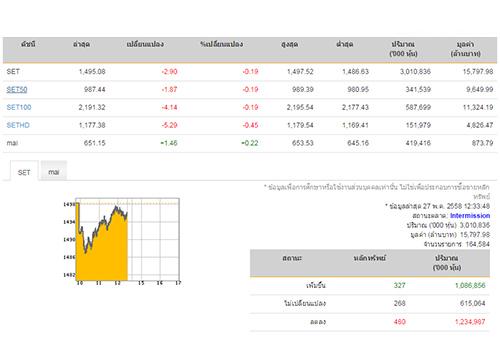 ปิดตลาดหุ้นภาคเช้า ปรับตัวลดลง 2.90 จุด