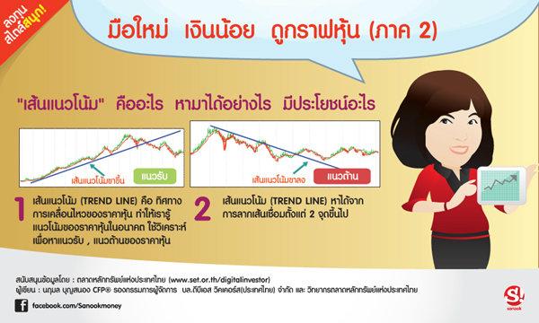 มือใหม่ เงินน้อย ดูกราฟหุ้น (ภาค 2)