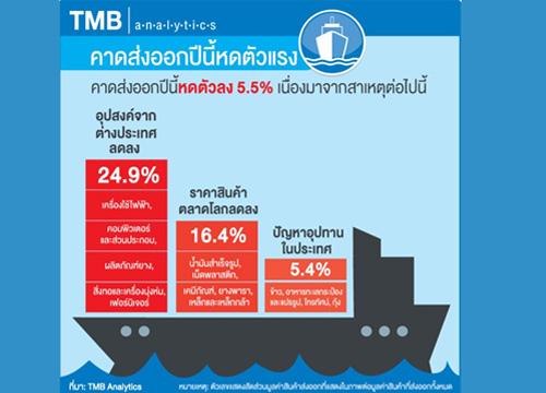 TMBหั่นเป้าส่งออกลบ5.5%ต่ำสุดรอบ6ปี