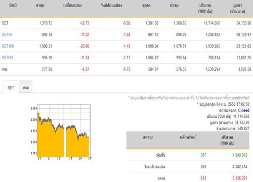 ปิดตลาดหุ้นปรับตัวลดลง 12.73 จุด