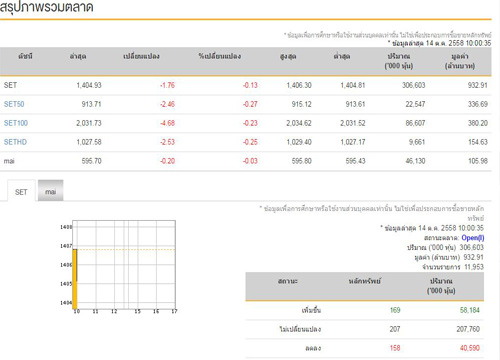 หุ้นไทยเปิดตลาดเช้านี้ลบ1.76จุด