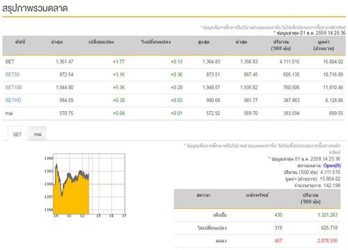 เปิดตลาดหุ้น ภาคบ่ายบวก 1.77 จุด