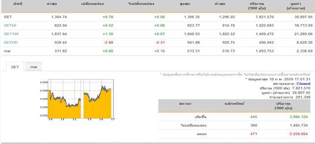 ปิดตลาดหุ้น+0.78จุดแตะ1,304.74จุด