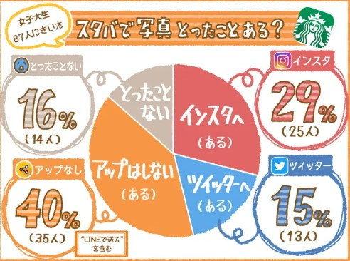 ผลจากการสอบถามนักศึกษาผู้หญิง 87 คน 29% (25คน) เคย, 15% (13คน) โพสลง Twitter, 40% (35คน) ถ่ายแต่ไม่โพส, 16% (14คน) ไม่เคยถ่าย