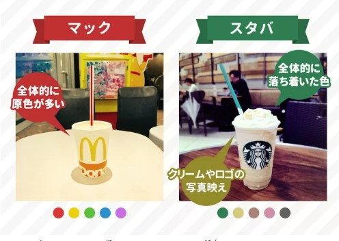 ซ้าย: แก้วแมคโดนัลด์์ใช้สีสดหมด ขวา: แก้ว Starbucks ใช้สีพื้นๆ โลโก้และครีมทำให้ดูมีสไตล์